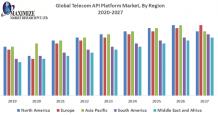 Global Telecom API Platform Market – Industry Analysis -2027