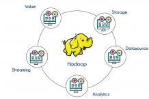Hadoop Training In Bangalore | Apache Hadoop Course | Big Data Class