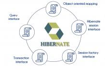 Hibernate Training in Bangalore | Best Hibernate Training Program | TIB