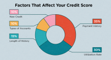 How to achieve a high credit score - Clix Blog