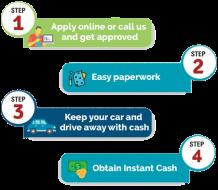 Car Title Loan Ontario   Car Title Loans Canada Online   Loans Against Car Title