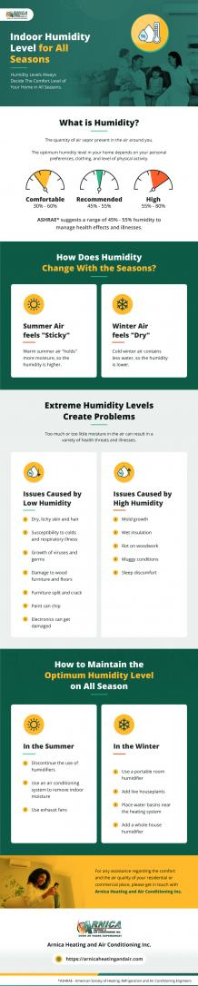 Indoor Humidity Level for All Seasons