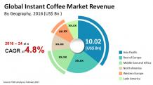 Instant Coffee Market to hit US$42.5 Billion by 2025