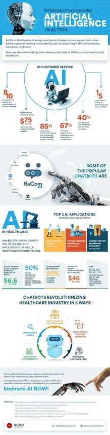 Intriguing Stats Showing Artificial Intelligence in Action