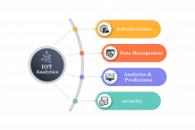 IOT Analytics - EvoortSolutions   Top IoT Data Analytics Platforms, IoT Analytics Services   evoortsolutions.com
