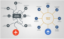 How IoT can Revamp Airports for Better Customer Experience? - Proche