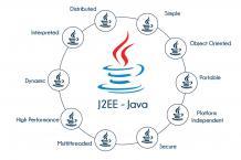 J2EE Training in Bangalore | Best Training Java Institute in Bangalore