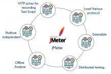 JMeter Training in Bangalore | Best Institute to Learn JMeter Course | TIB