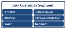 RLNG Terminal in India | LNG Marketing In India | H-Energy
