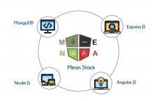 Mean Stack Training in Bangalore   Best Web Designing Course Institute
