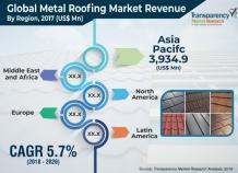 Metal Roofing Market to Reach Over US$ 22.2 Bn by 2026