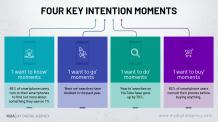 Micro-Moments: A mantra for customer acquisition? | My Digital Agency