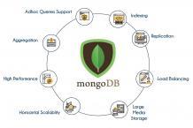 MongoDB Training Institute   Best MongoDB Classes in Bangalore