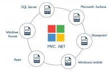 MVC.NET Training in Bangalore | Best MVC.NET Institute In Bangalore