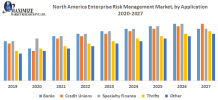 North America Enterprise Risk Management Market: Industry Analysis and Forecast 2026