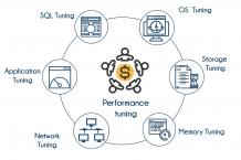 Performance Tuning Training In Bangalore | Learn Oracle Performance