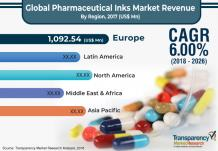Pharmaceutical Inks Market Estimated to Reach US$ 4.7 Bn by 2026