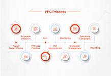 PPC Company in Mumbai   PPC Services Agency in Mumbai