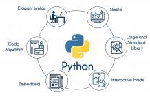 Python Training in Bangalore | Best Python Training Institute Bangalore