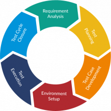 Software Testing Company | Software Quality Assurance Services