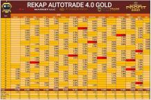 Autotrade Gold 4.0 - Robot Trading Emas Online Terbaik
