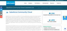 Salesforce Community Cloud Customers