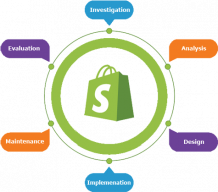 Hire Shopify Developer – Shopify Development Services in India