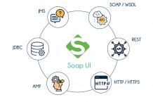 SoapUI Training in Bangalore | Best Web Services Testing Course | TIB