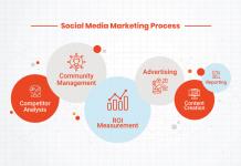 Best Social Media Marketing Company in Mumbai   Social Media Agency