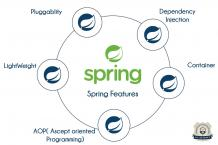 Java Spring Training In Bangalore   Best Spring Course In Bangalore