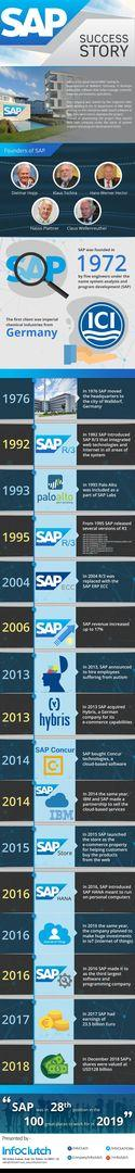 SAP Company History [Infographic]