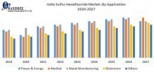 India Sulfur Hexafluoride Market: Industry Analysis and forecast 2027