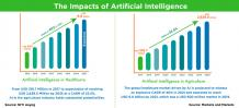 The Impacts of Artificial Intelligence