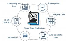 Advanced Excel Training in Bangalore | Best Excel VBA Course | TIB