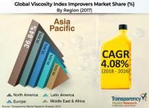 Viscosity Index Improvers Market Estimated to Reach US$ 4.32 Bn by 2026 - TMR