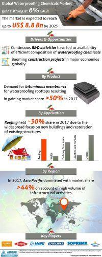 Waterproofing Chemicals Market 2019 Product, Type, Rising Demand, Cost Structure, Competitive Status & Development Analysis and Forecast 2025 « MarketersMEDIA – Press Release Distribution Services – News Release Distribution Services