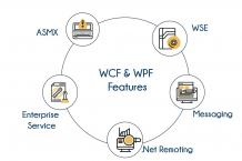 WCF & WPF Training In Bangalore | Best DotNet Training Centre