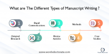 What are the Different Types of Manuscript Writing