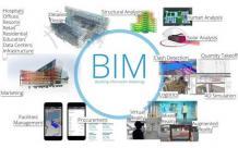 The Basics of BIM (Building Information Modeling)