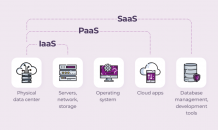 A Guide to Develop Cloud-Based Software | My Virtual Journey