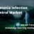 Romania infection control market
