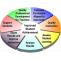 Best CBSE Curriculum- SMIL Top English Medium school in Howrah