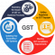 GST Consulting Services | Tara Corporate Services Limited