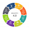 Industry 4.0 IoT Development