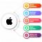 iPhone Mobile App Development | IOS App Game Development in India