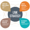 Top 7 Best SEO Link Building Strategies for Your Business - Guest Post